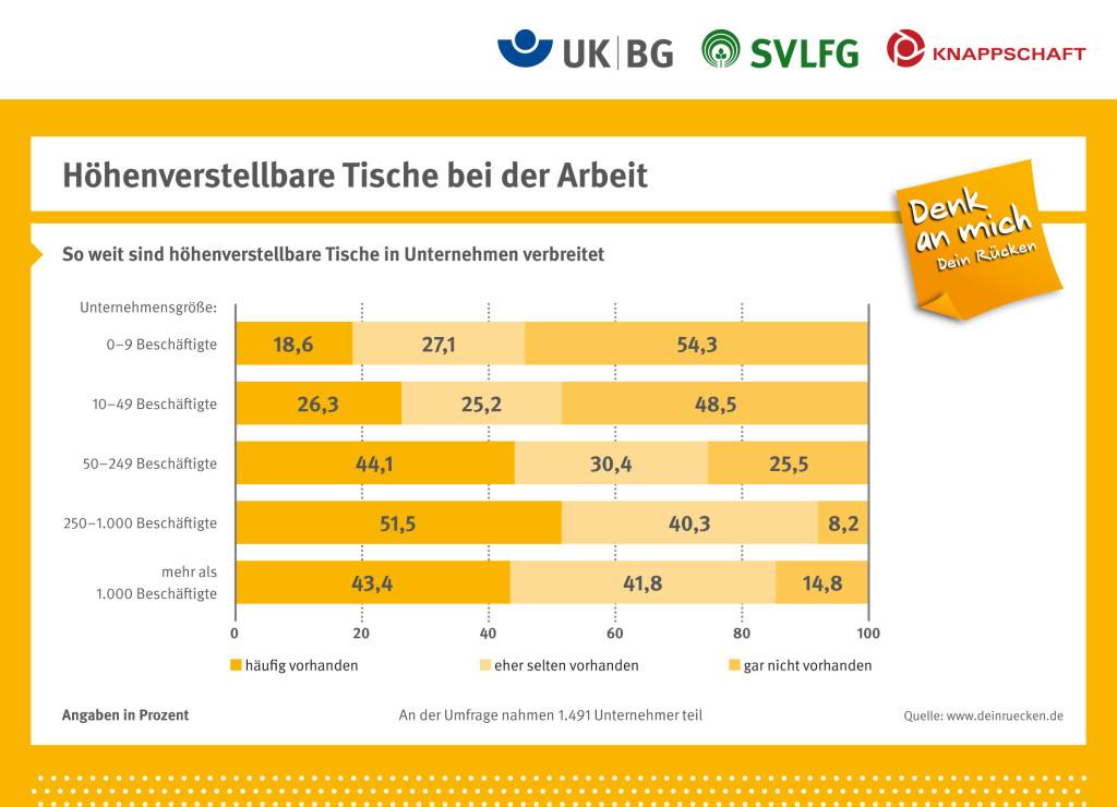 Infografik der DGUV zeigt, wie häufig ein hoehenverstellbarer Schreibtisch in verschiedenen Unternehmensgrößen vorhanden ist