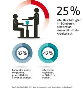 Grafik zu Sitz-Steh-Arbeitsplätzen im Büro